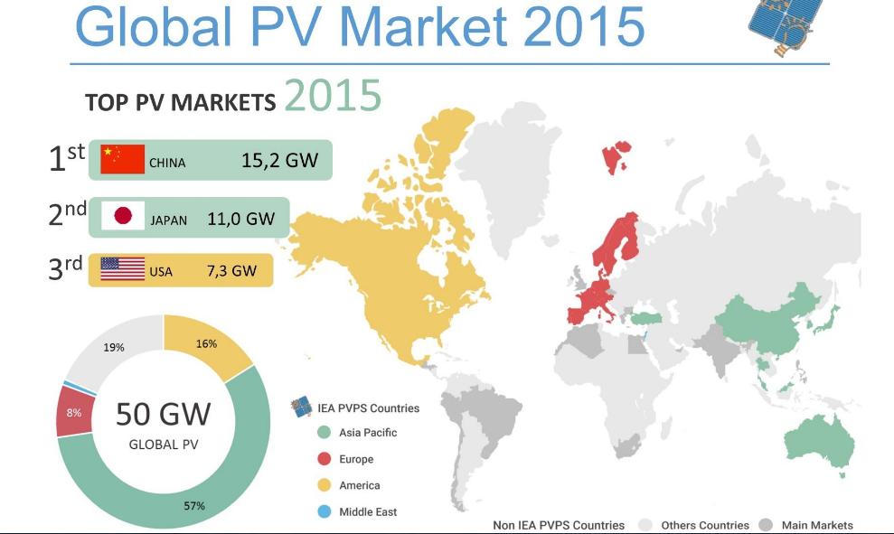 La energía solar fotovoltaica bate records en 2015